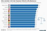 Länder mit der besten Work-Life-Balance