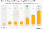 Bitcoin und Co.: Aufwärtstrend bei Kryptowährungen im 1. Halbjahr 2019