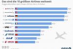 Forbes-Ranking: Das sind die 10 größten Airlines weltweit